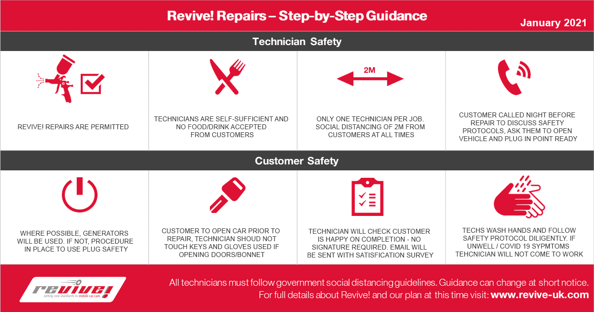 COVID - Revive! Step-By-Step Guide